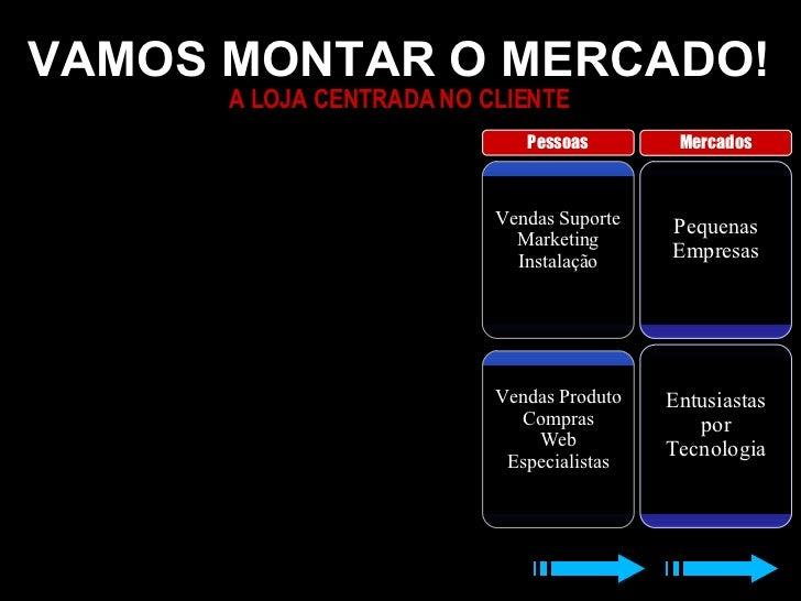 VAMOS MONTAR O MERCADO! A LOJA CENTRADA NO CLIENTE Pequenas Empresas Vendas Suporte Marketing Instalação Entusiastas por T...