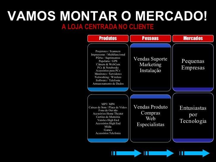 VAMOS MONTAR O MERCADO! A LOJA CENTRADA NO CLIENTE Pequenas Empresas Vendas Suporte Marketing Instalação Projetores / Scan...