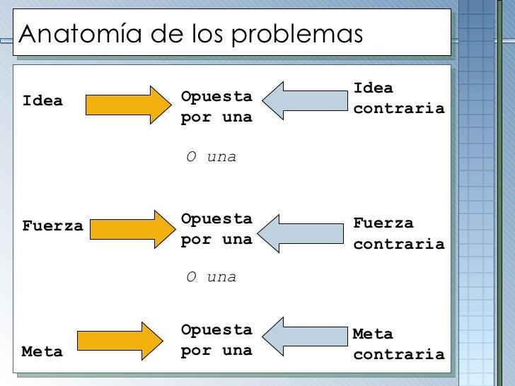 Anatomía de los problemas Idea Fuerza Meta Opuesta por una Opuesta por una  Opuesta por una Idea contraria Fuerza contrari...