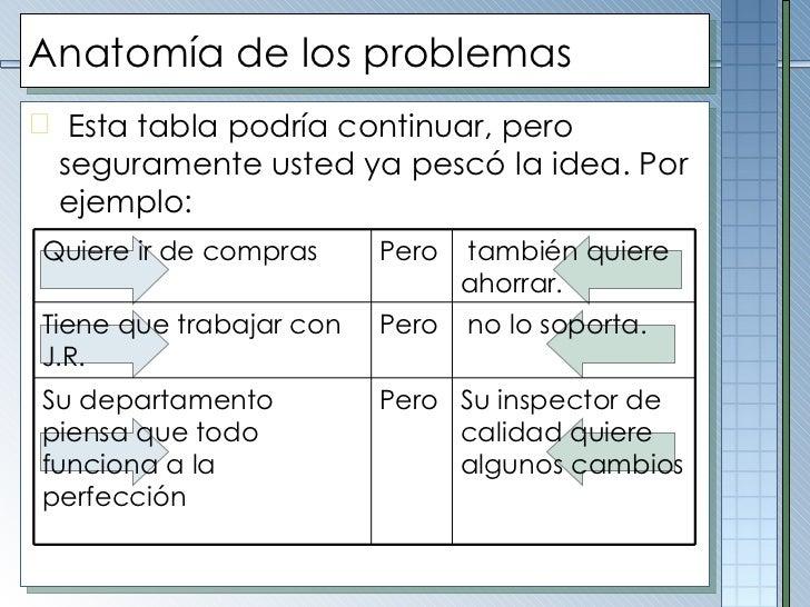 Anatomía de los problemas <ul><li>Esta tabla podría continuar, pero seguramente usted ya pescó la idea. Por ejemplo:  </li...