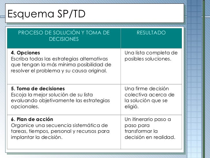 Esquema SP/TD PROCESO DE SOLUCIÓN Y TOMA DE DECISIONES RESULTADO  4. Opciones Escriba todas las estrategias alternativas ...