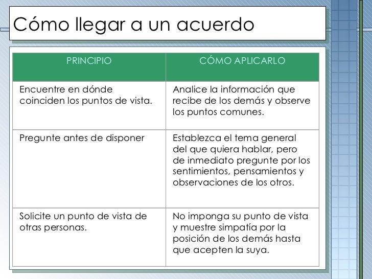 Cómo llegar a un acuerdo PRINCIPIO CÓMO APLICARLO Encuentre en dónde coinciden los puntos de vista. Analice la información...