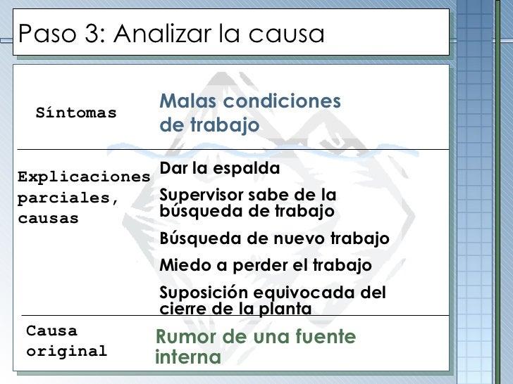 Paso 3: Analizar la causa Síntomas Explicaciones parciales,  causas Causa original Malas condiciones de trabajo Dar la esp...
