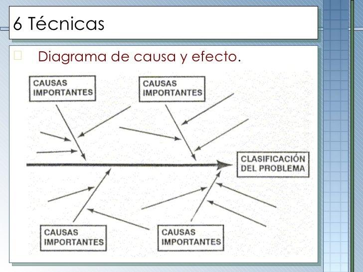 6 Técnicas <ul><li>Diagrama de causa y efecto . </li></ul><ul><li> </li></ul>