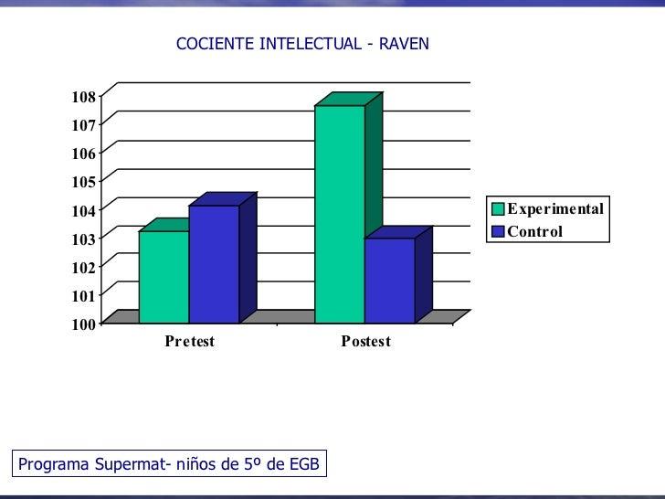 Programa Supermat- niños de 5º de EGB COCIENTE INTELECTUAL - RAVEN