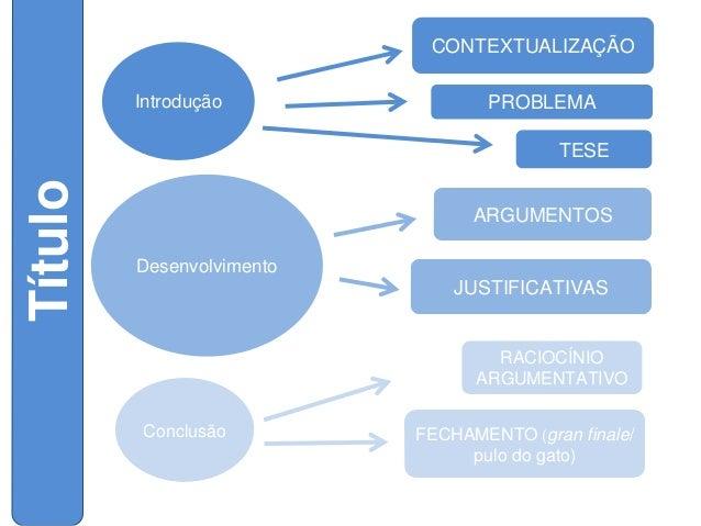 CONTEXTUALIZAÇÃO Introdução  PROBLEMA  Título  TESE  ARGUMENTOS Desenvolvimento  JUSTIFICATIVAS  RACIOCÍNIO ARGUMENTATIVO ...