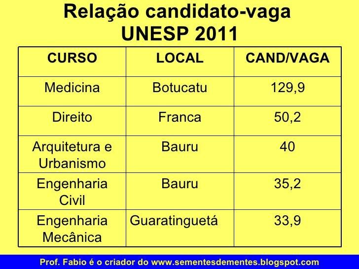 Relação candidato-vaga  UNESP 2011 Prof. Fabio é o criador do www.sementesdementes.blogspot.com 33,9 Guaratinguetá Engenha...