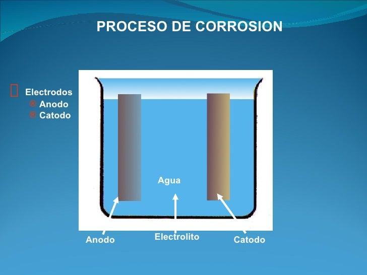 PROCESO DE CORROSION— Electrodos   ® Anodo   ® Catodo                       Agua               Anodo   Electrolito   Catodo