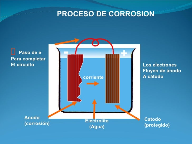 PROCESO DE CORROSION˜ Paso de e -Para completar                    -                 +El circuito                         ...
