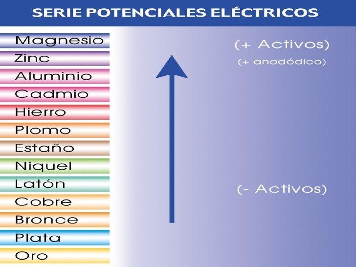 SERIE ELECTROMOTRIZ  Reacción en Equilibrio            E°H (volts)         NOBLE    Au+2 +      2e = Au                + 1...