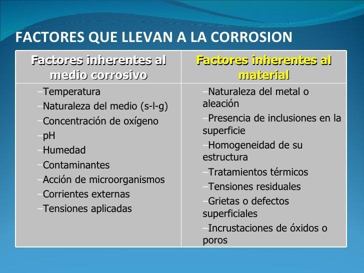 FACTORES QUE LLEVAN A LA CORROSION Factores inherentes al           Factores inherentes al    medio corrosivo             ...