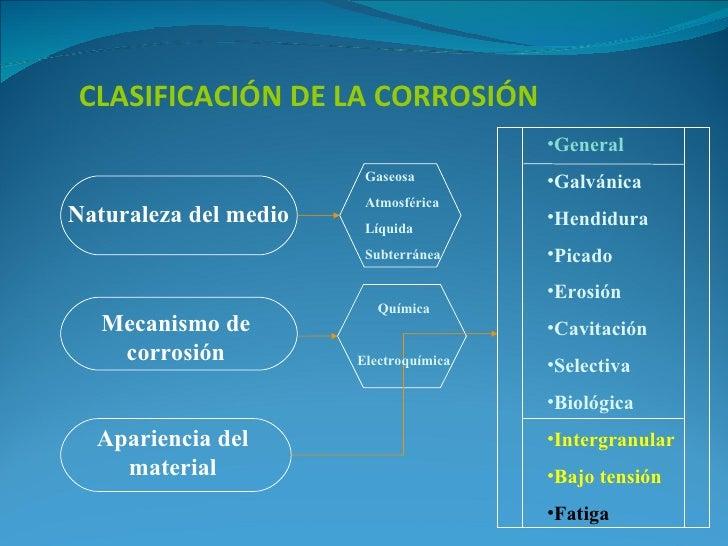 CLASIFICACIÓN DE LA CORROSIÓN                                        •General                        Gaseosa         •Galv...