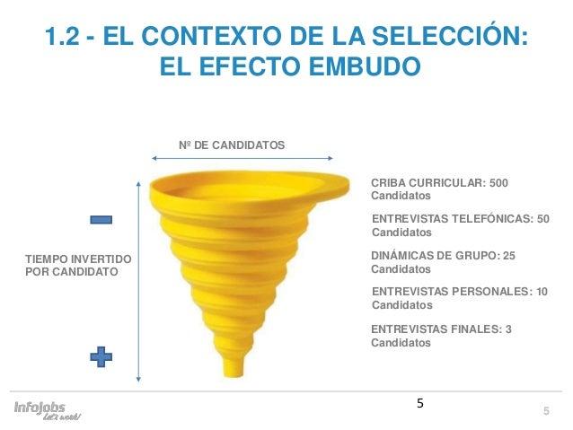 5 5 1.2 - EL CONTEXTO DE LA SELECCIÓN: EL EFECTO EMBUDO Nº DE CANDIDATOS CRIBA CURRICULAR: 500 Candidatos ENTREVISTAS TELE...