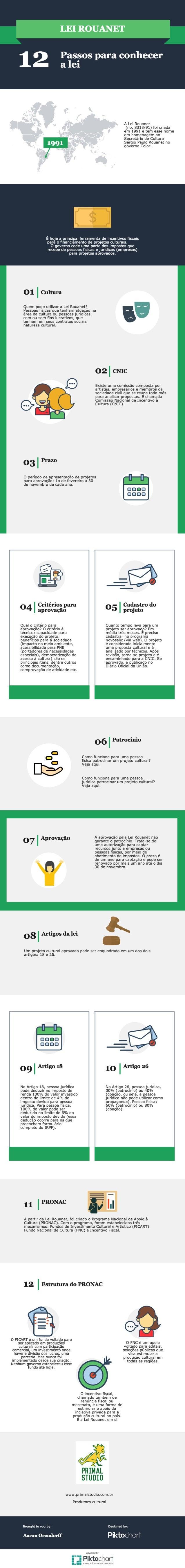 A Lei Rouanet em 12 passos