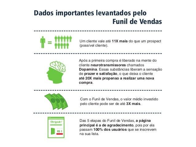 AS 5 ETAPAS DO FUNIL  DE VENDAS PERFEITO