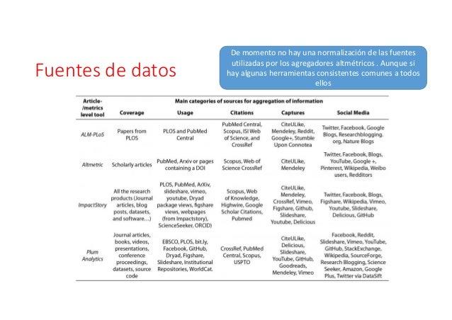 ¿Quésignificadotiene? ¿Los tweets pueden predecir las citas? Métricas de impacto social basado en Twitter y correlación ...