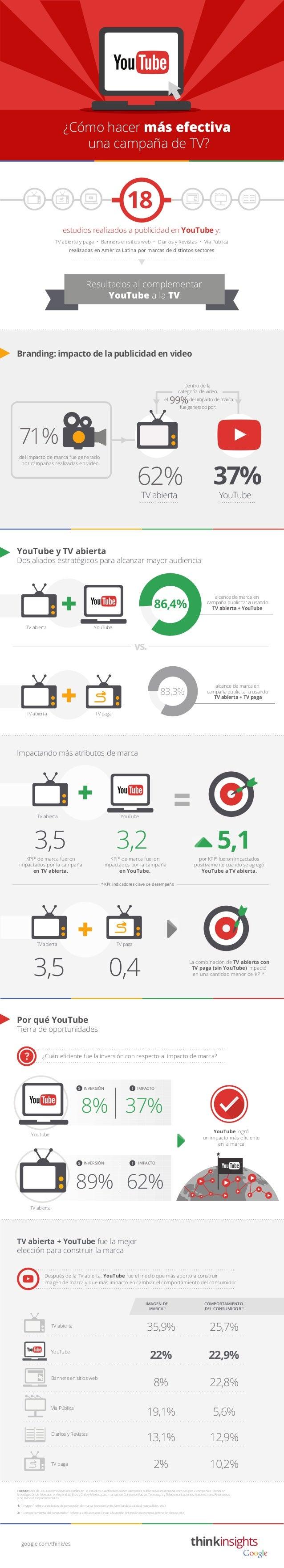 99% 62% TV abierta TV abierta YouTube 37% YouTube YouTube y TV abierta Dos aliados estratégicos para alcanzar mayor audien...