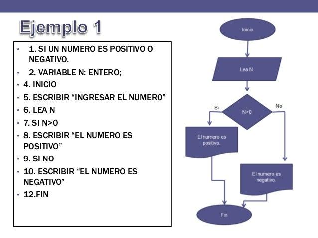Como hacer un pseudocodigo y diagrama de flujo fin 16 1 ccuart Images