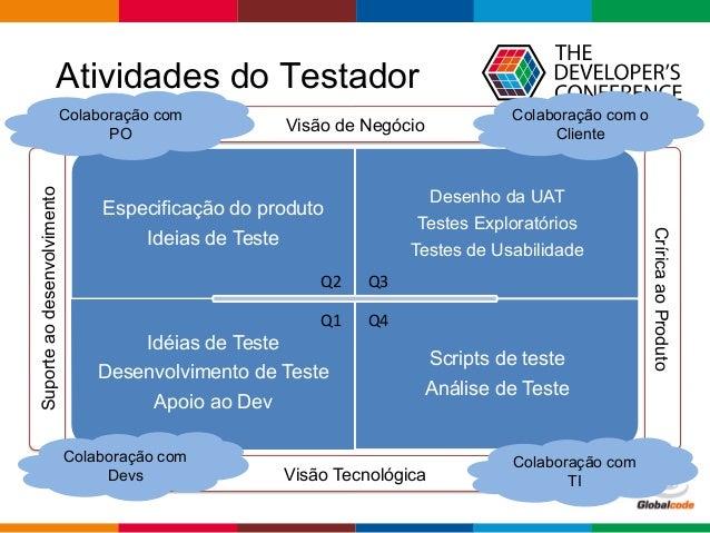 Globalcode  –  Open4education CríricaaoProduto Suporteaodesenvolvimento Visão de Negócio Visão Tecnológica Atividades ...