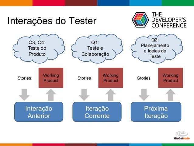 Globalcode  –  Open4education Interações do Tester Interação Anterior Stories Working Product Q3, Q4: Teste do Produto...