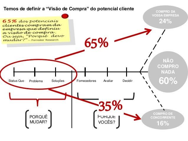 PORQUÊ MUDAR? PORQUÊ VOCÊS? Status Quo Problema Soluções Fornecedores Avaliar Decidir COMPRO DA VOSSA EMPRESA 24% COMPRO D...
