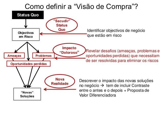 """Como definir a """"Visão de Compra""""? Status Quo Ameaças Problemas Oportunidades perdidas """"Novas"""" Soluções Identificar objecti..."""