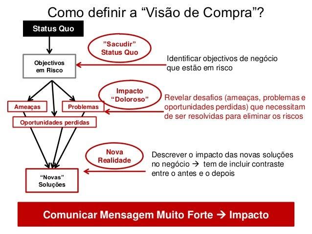 """Como definir a """"Visão de Compra""""? Status Quo Ameaças Problemas Oportunidades perdidas """"Novas"""" Soluções Comunicar Mensagem ..."""