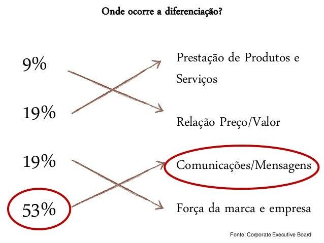 9% 19% 19% 53% Prestação de Produtos e Serviços Relação Preço/Valor Comunicações/Mensagens Força da marca e empresa Fonte:...