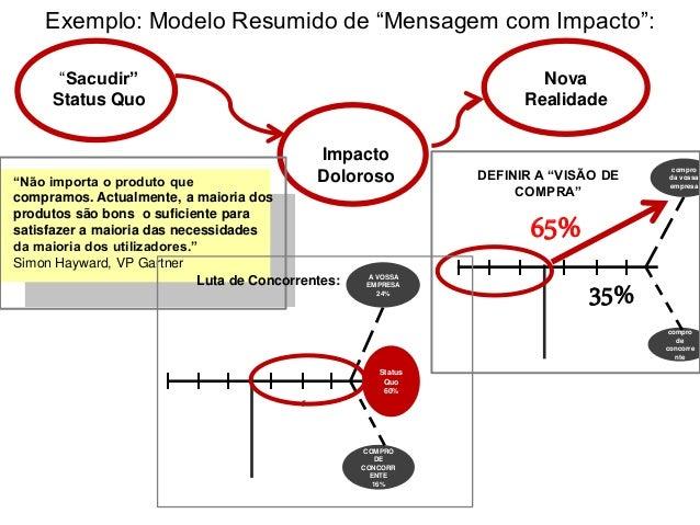 """Exemplo: Modelo Resumido de """"Mensagem com Impacto"""": """"Sacudir"""" Status Quo Impacto Doloroso Nova Realidade """"Não importa o pr..."""