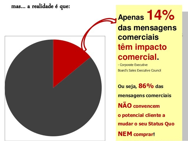 Apenas 14% das mensagens comerciais têm impacto comercial. - Corporate Executive Board's Sales Executive Council Ou seja, ...