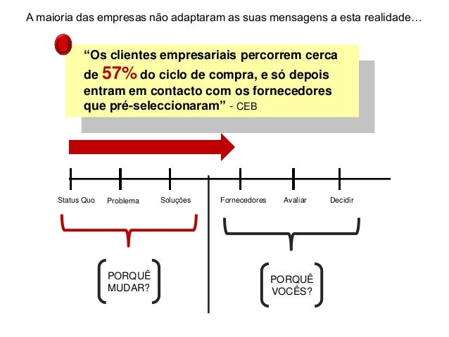 """PORQUÊ MUDAR? PORQUÊ VOCÊS? Status Quo Problema Soluções Fornecedores Avaliar Decidir """"Os clientes empresariais percorrem ..."""