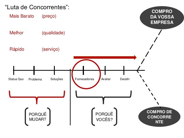 PORQUÊ MUDAR? PORQUÊ VOCÊS? Status Quo Problema Soluções Fornecedores Avaliar Decidir COMPRO DA VOSSA EMPRESA COMPRO DE CO...