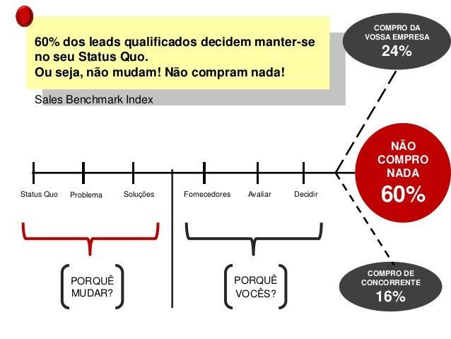 PORQUÊ MUDAR? PORQUÊ VOCÊS? Status Quo Problema Soluções Fornecedores Avaliar Decidir 60% dos leads qualificados decidem m...