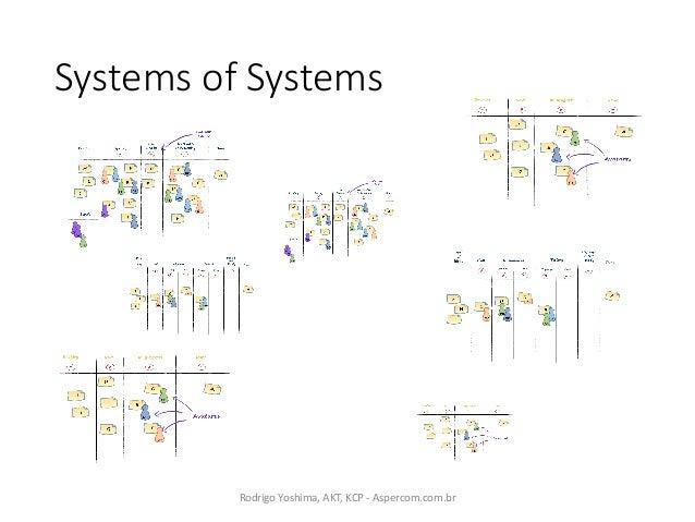 SystemsofSystems RodrigoYoshima,AKT,KCP- Aspercom.com.br