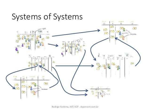 http://bit.ly/kmm_agilebr RodrigoYoshima,AKT,KCP- Aspercom.com.br Slides?