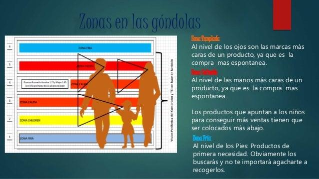Zonas en las góndolas Zona Templada Al nivel de los ojos son las marcas más caras de un producto, ya que es la compra mas ...