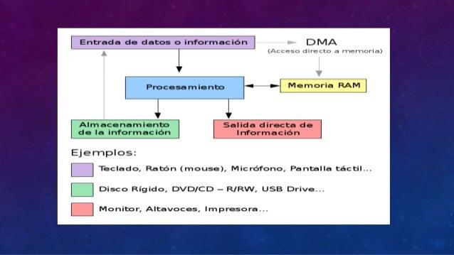 Como procesa un computador la información