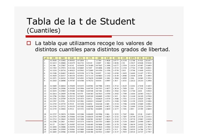 Como se utiliza la tabla t de student for Table de student 99