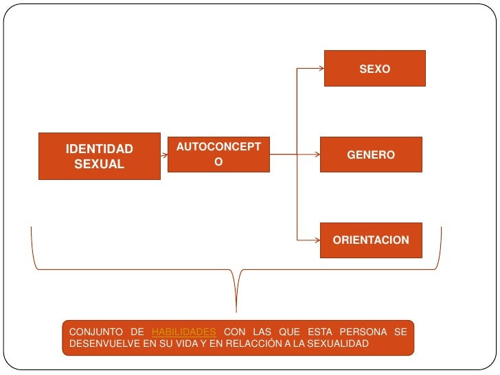 Asexualismo