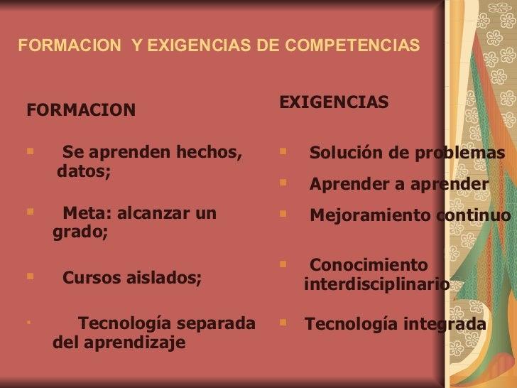 FORMACION  Y EXIGENCIAS DE COMPETENCIAS <ul><li>FORMACION </li></ul><ul><li>Se aprenden hechos, </li></ul><ul><li>datos; <...
