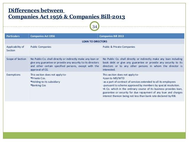 COMPANIES BILL 2013 PDF DOWNLOAD