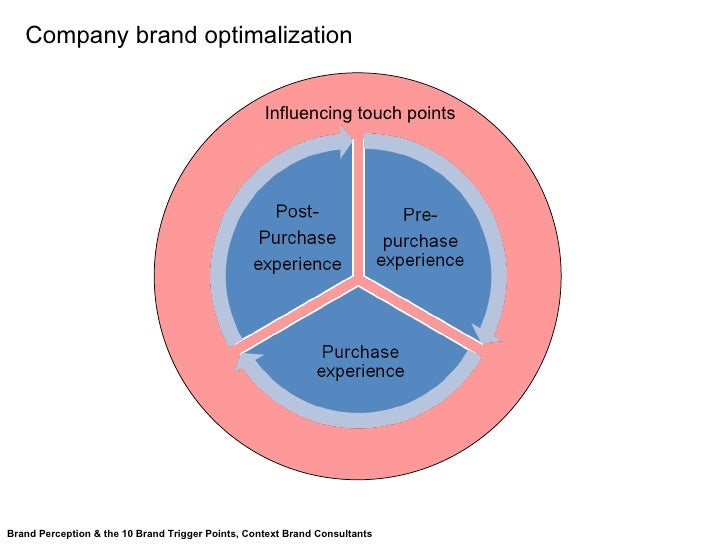 Influencing touch points Company brand  optimalization Brand Perception & the 10 Brand Trigger Points, Context Brand Consu...