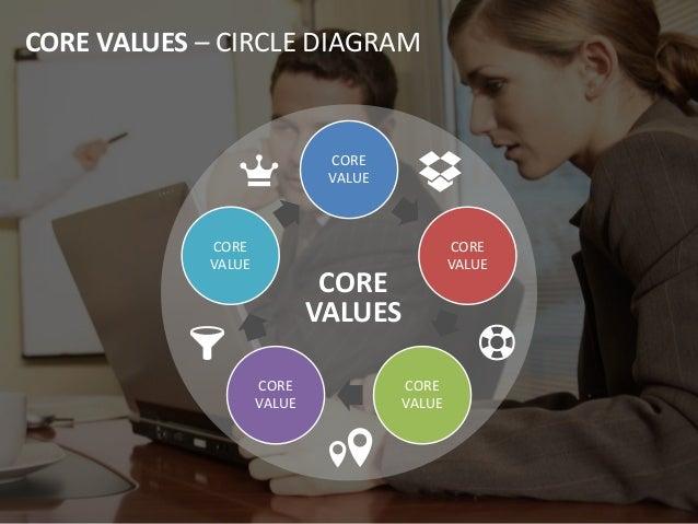 CORE VALUES CORE VALUES – CIRCLE DIAGRAM CORE VALUE CORE VALUE CORE VALUE CORE VALUE CORE VALUE