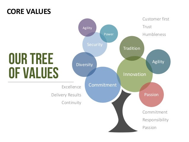 CORE VALUES Security Innovation Commitment Agility Power Tradition Agility Diversity Passion Customer first Trust Humblene...