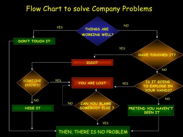 Flow Chart to solve Company Problems                                                  NO                  YES             ...