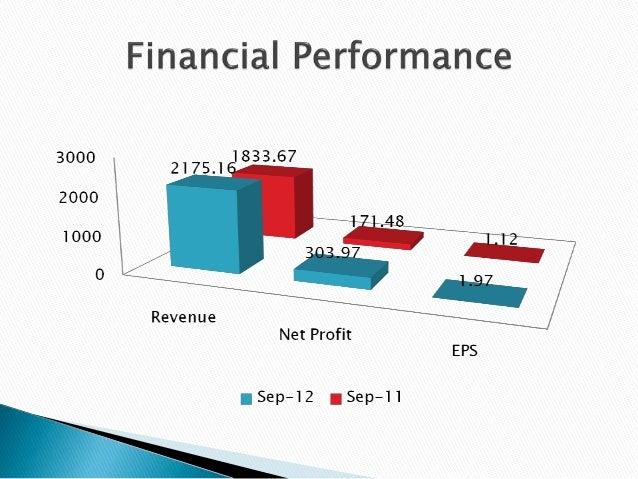Ambuja Cements Company Analysis
