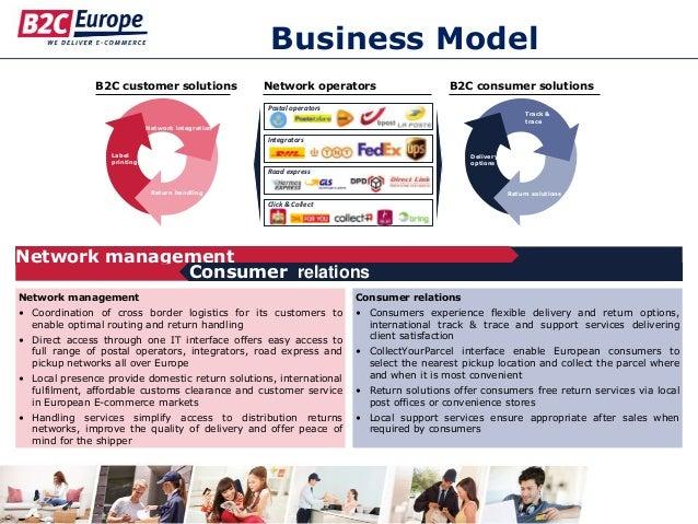 Business Model B2C customer solutions Network operators B2C consumer solutions Label printing Network integration Return h...