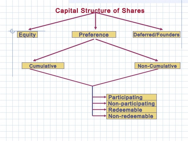 Capital Structure of SharesEquity             Preference        Deferred/Founders   Cumulative                         Non...