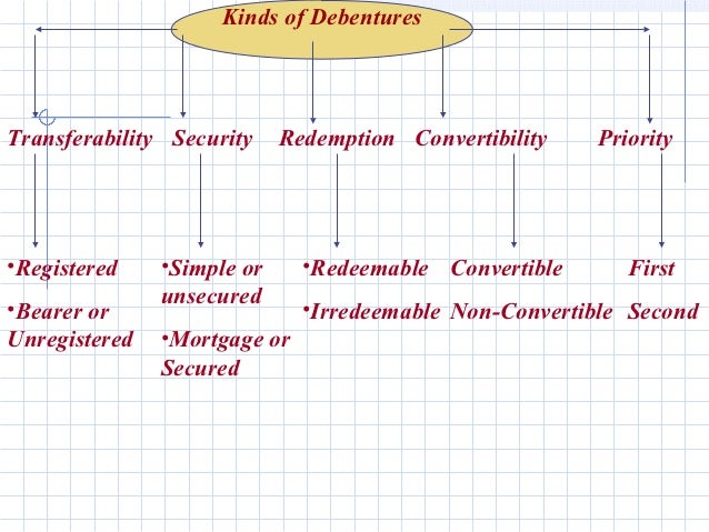 Kinds of DebenturesTransferability Security    Redemption Convertibility   Priority•Registered    •Simple or     •Redeemab...