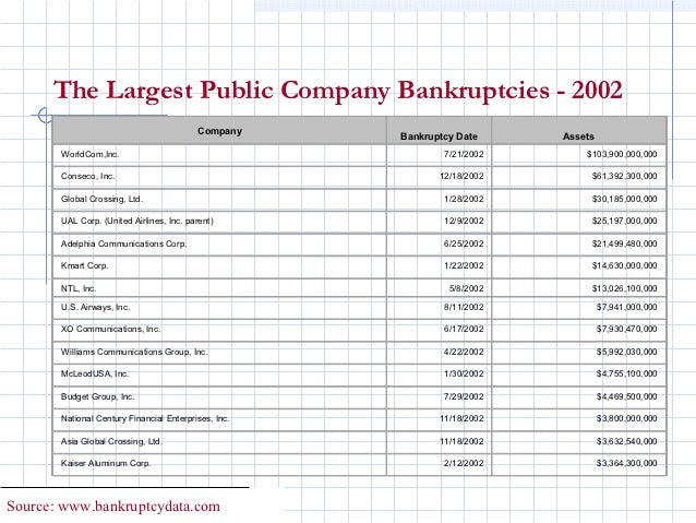 The Largest Public Company Bankruptcies - 2002                                           Company                         ...